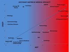 Vs Crazy Chart The Universal Crazy Matrix Of Medical Specialties
