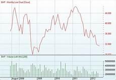 Bhp Price Chart Bhp Bhp Billiton Limited Edge 7