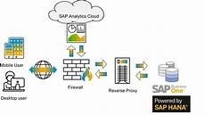 Connecting Sap Analytics Cloud Sac With Sap Business One