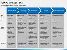 Sales And Marketing Plan Templates Go To Market Plan Template マーケティングプラン
