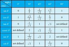 Trigonometry Ratios Trigonometric Ratio Table