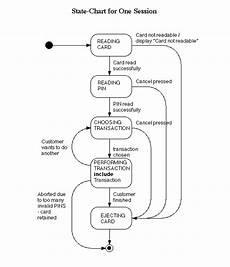 State Chart Diagram For Atm Uml And Design Patterns Atm Application Uml Diagrams
