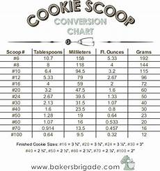 Foodservice Scoop Sizes Chart Cookie Scoop Size Chart Calculate Tablespoons Ounces