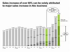 Pareto Chart Think Cell Benefits Efficiency Ease Of Use Quality And
