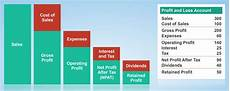 Profit And Finance For Non Financial Managers An Introduction To The