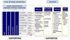 Spawar Organization Chart Command Competencies