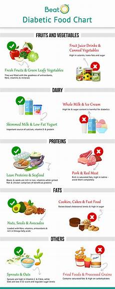 Diabetic Food Chart Pdf Diet Chart For Diabetics Foods To Eat Foods To Avoid