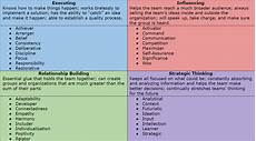 List Strengths Strengthsfinder Reflection On My Direction