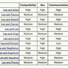 Zodiac Compatibility And Communication Chart Leo Very High Star Sign Compatibility Zodiac