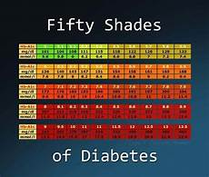 Diabetes Test Numbers Chart A1c Chart Diabetes Pinterest Fifty Shades Diabetes