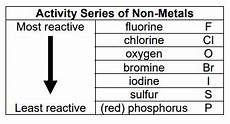 Metal Reactivity Chart Where Is Sulfur In The Reactivity Series Quora