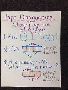 Common Core Anchor Charts Anchor Chart Engageny Common Core Math Tape Diagramming