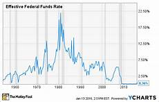 Us Federal Funds Rate Chart Interest Rates 2016 What To Expect The Motley Fool