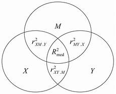 Partial And Semipartial Correlation Venn Diagram Venn Diagram For The Single Mediator Model Download