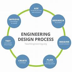 Chemical Process And Equipment Design By Gavhane Pdf Engineering Design Process Teachengineering