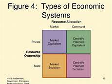 Types Of Economy Ppt The Concept Of Opportunity Cost Powerpoint
