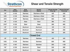 Shear Strength Of Steel Chart Rivet Tensile Strength