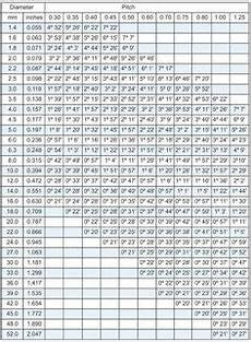 Screw Hole Size Chart Metric Cheat Guide Chart Bolts Screws Washers Nuts Drive