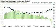 Us Job Growth Chart U S Job Market And Automotive Sales Trends Support Growth