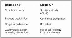 Air Stability Chart Cfi Brief Atmospheric Stability Learn To Fly Blog Asa