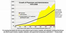 Obamacare Bureaucracy Chart Obamacare Is Repealing Itself But We Need More