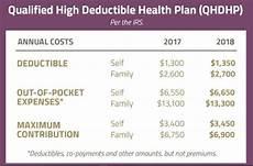 2018 Hsa Contribution Limits Chart Hsa Contribution Limits For 2018 Newjhelum