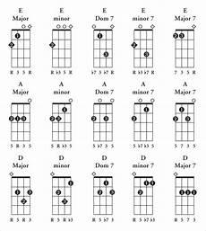 Soprano Ukulele Chord Chart Pdf 7 Sample Ukulele Chord Charts Sample Templates