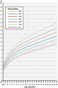 Toddler Percentile Chart For Height And Weight Are We Overfeeding Our Babies And Making Them Obese