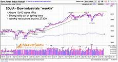 Dow Jones Long Term Chart Is The Stock Market Ready For A Major Breakout See It