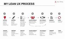 Lean Ux Why You Should Move To A Lean Ux And How To Apply It