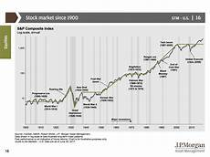 Jp Morgan Stock Chart Stock Market Amp Expansions Since 1900 The Big Picture