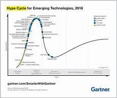 Gartner Chart Technology 5 Trends Emerge In The Gartner Hype Cycle For Emerging