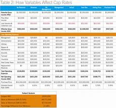 Calculate Cap Rate Cap Rate Variations Ccim Institute