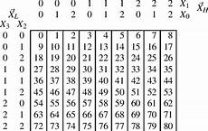 4 Digit Binary Chart Standard Decomposition Chart For A Function Of 4 Digit