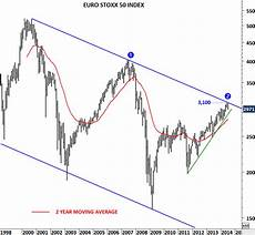 Euro Stoxx 500 Chart S Amp P 500 Stoxx 50 Nikkei And Ftse 100 Tech Charts