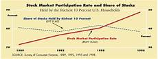 Stock Market Participation Rate Chart Despite The Recent Boom Stockholding Is Still In The