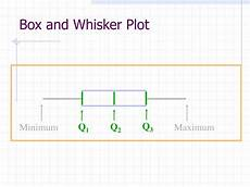 How To Make Box And Whisker Plot Download Create Box And Whisker Plot Gantt Chart Excel