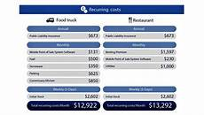 Restaurant Start Up Costs Startup Costs By The Numbers Food Trucks Versus
