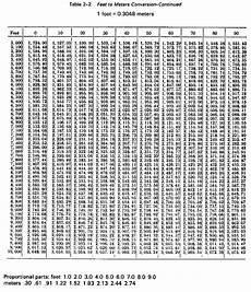 Feet And Meters Conversion Chart Conversion Feet To Meters Pics