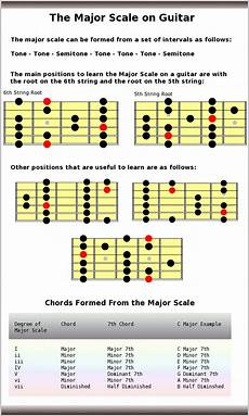 Acoustic Guitar Scale Chart Major Scale Guitar Scales