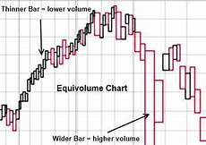 What Is Eps In Stock Chart What Is Equivolume Liberated Stock Trader Learn Stock