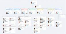 Best Buy Org Chart Ultimate Sales Org Chart Guide With Awesome Tools And