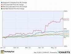 Walgreens Stock Price Chart A Walgreen Company Wag Stock Checkup For May Insider