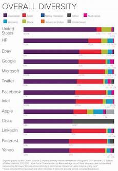 Statistics Chart Eight Charts That Put Tech Companies Diversity Stats Into