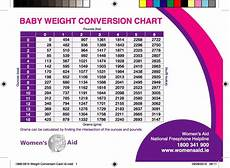 Pregnancy Weight Gain Month By Month Chart 24 Baby Weight Charts Template Lab