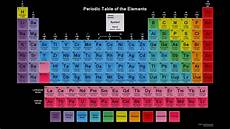 Colored Periodic Table Periodic Table With Names Of Elements