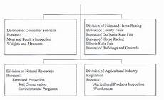 Department Of Agriculture Org Chart Section 700