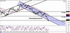 Chf Jpy Chart Intraday Charts Update Chart Patterns For Chf Jpy Amp Usd Jpy
