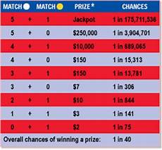 How Does The California Mega Million Lottery Work Quora