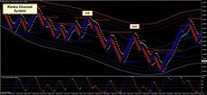 Renko Chart Forex Renko Channel System Forex Strategies Forex Resources